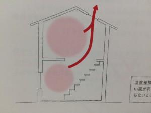 上記のように2階が1階よりも熱くなり、温度差による換気が期待できます。