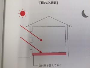 このような考えで、日照を蓄えます。