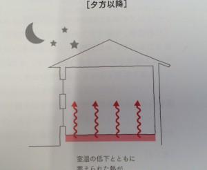 このような考えで、夜は放熱します。